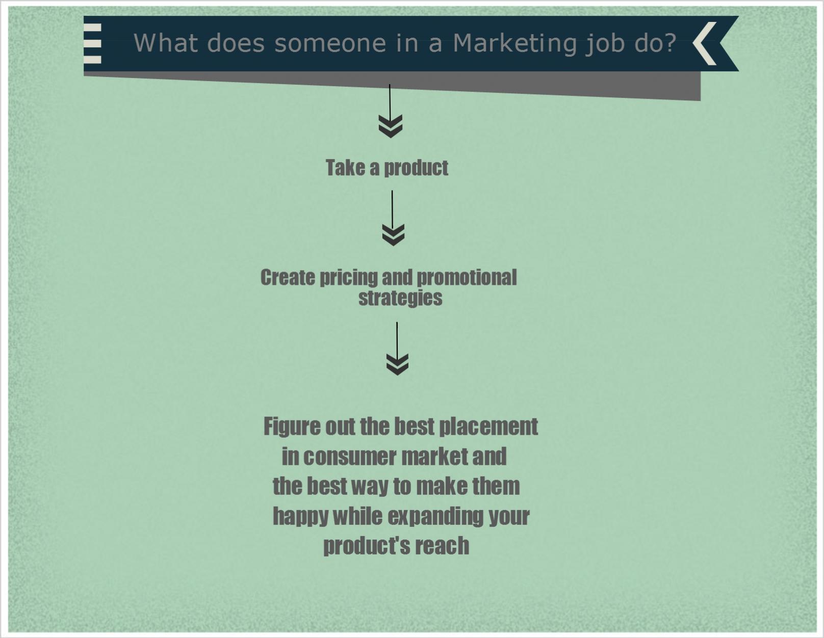 Top 10 Marketing Jobs | Strike-Jobs Marketing Jobs