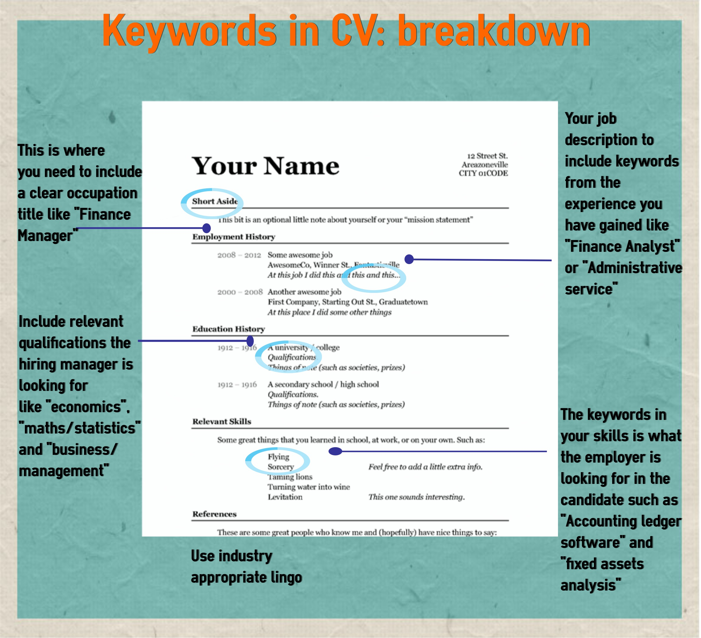 keywords cv